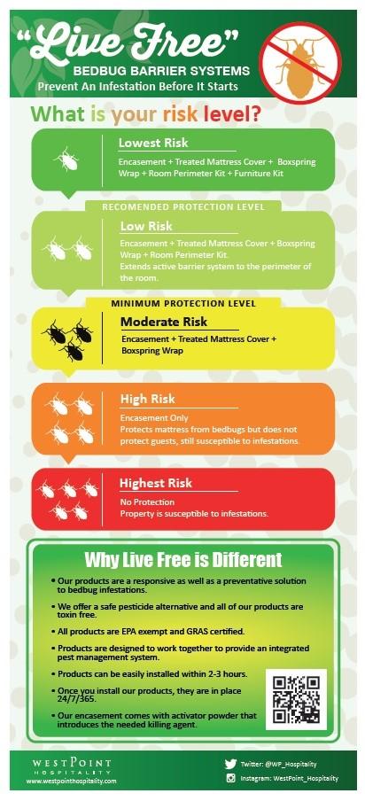 Live_Free_risk_level.jpg