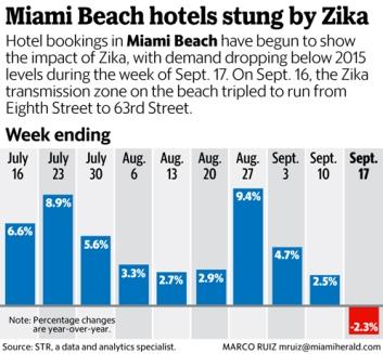 miami-beach-hotels-stung-by-zika